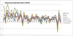 Groei Bruto Binnenlands Product (BBP)