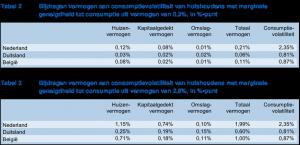effect_volatiliteit_vermogen